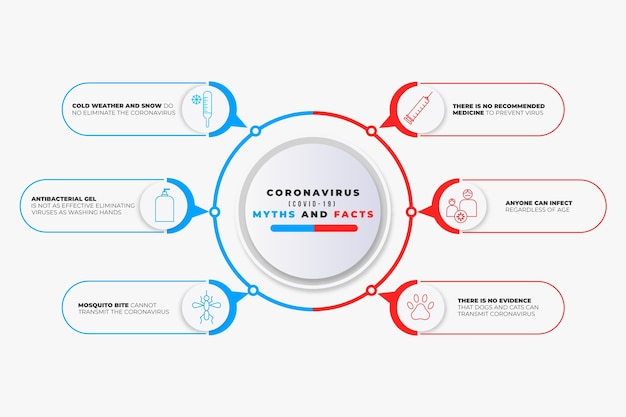 Miti e fatti di coronavirus infografici Vettore Premium