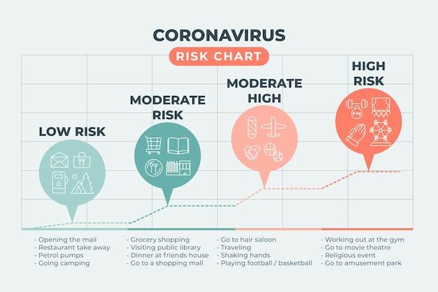 Infografica sui livelli di rischio del coronavirus