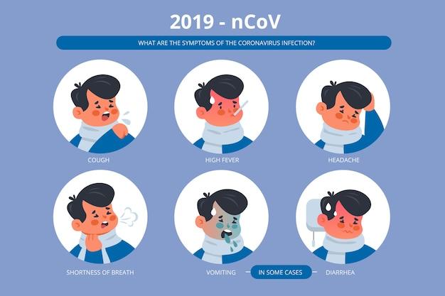 Concetto di sintomi di coronavirus