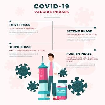 Vaccino contro il coronavirus fasi infografica design piatto