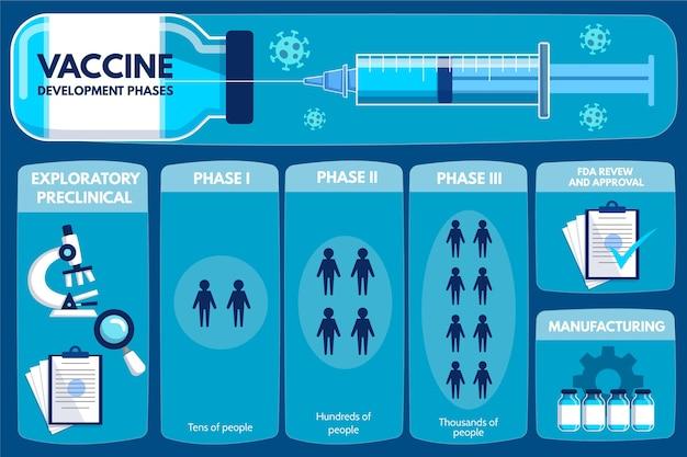 Infografica sulle fasi del vaccino contro il coronavirus Vettore Premium