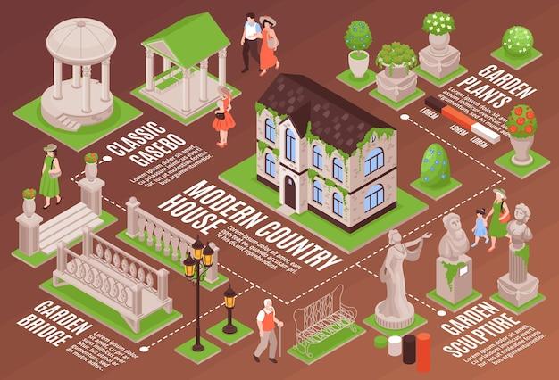 Insieme infographic orizzontale del giardino della casa di campagna isolato
