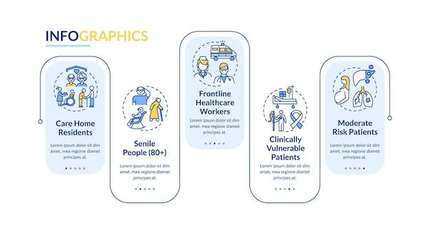 Modello di infografica con elenco di priorità di vaccinazione covid. elementi di design della presentazione per residenti in casa di cura. visualizzazione dei dati con passaggi. elaborare il grafico della sequenza temporale. layout del flusso di lavoro con icone lineari