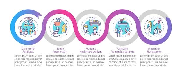 Modello di infografica con elenco di priorità di vaccinazione covid. elementi moderati di progettazione della presentazione dei pazienti. visualizzazione dei dati con 5 passaggi. elaborare il grafico della sequenza temporale. layout del flusso di lavoro con icone lineari