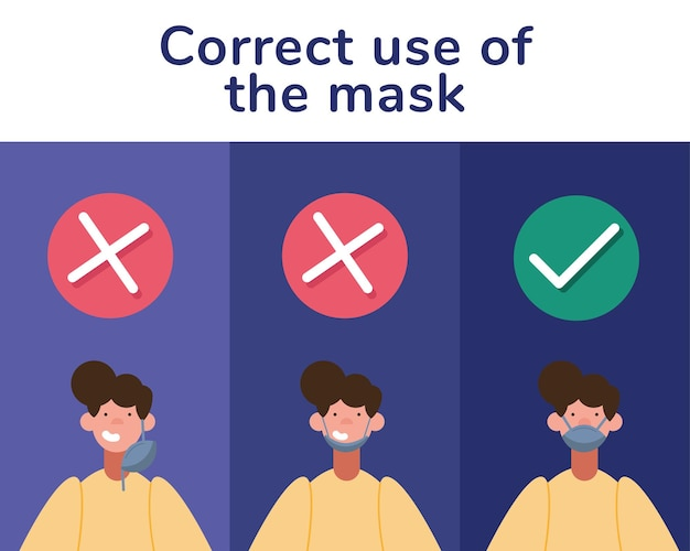 Infografica di prevenzione covid19 con persona che utilizza maschere mediche e scritte