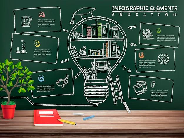 Lavagna di infografica di educazione creativa con libri all'interno di una grande lampadina
