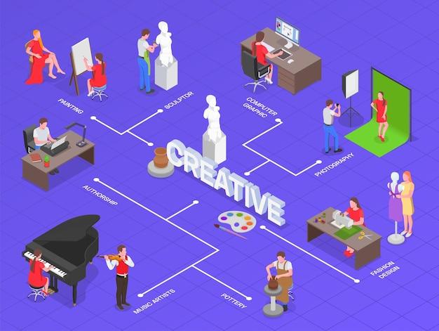 Illustrazione isometrica dell'artista di professioni creative delle persone