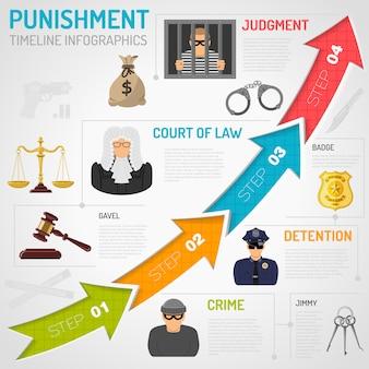 Infografica di crimine e punizione