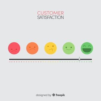 Progettazione della soddisfazione del cliente