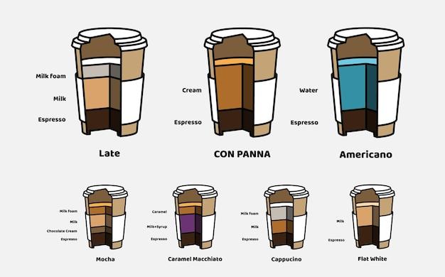 Bicchieri di cartone vettoriale spaccato di bevande al caffè con tipo e composizione. set di elementi per creare la tua infografica. stile vintage.