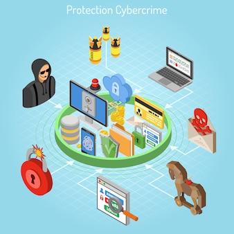 Concetto isometrico di protezione della criminalità informatica