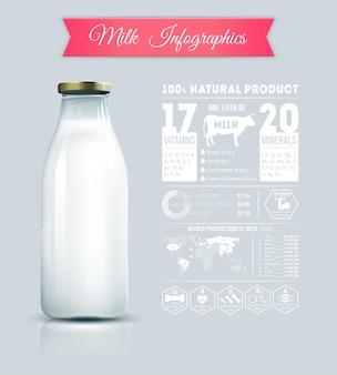 Infografica sui prodotti lattiero-caseari. il contenuto di vitamine e minerali nel latte. produzione mondiale di latte
