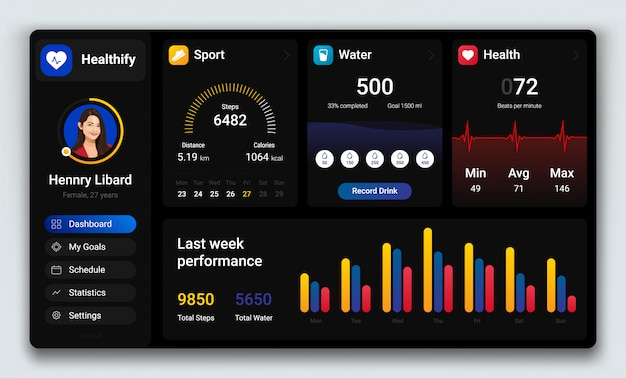 Modello del pannello di amministrazione utente del dashboard in modalità scura del programma di gestione della salute con passaggi sportivi, drink d'acqua, battito cardiaco con prestazioni della scorsa settimana.