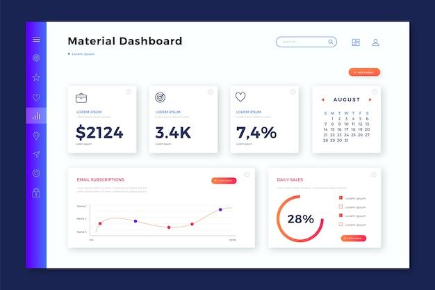 Pannello utente del dashboard con dati