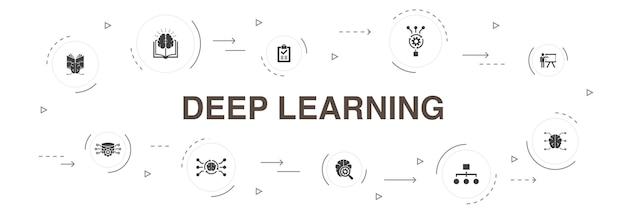 Apprendimento profondo infografica 10 passaggi di progettazione del cerchio. algoritmo, rete neurale, ai, icone semplici di apprendimento automatico