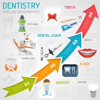 Infografica timeline di odontoiatria con igiene orale e clinica dentale. icone in stile piatto medico, sedia del dentista, dente e bretelle. illustrazione vettoriale