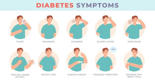Sintomi del diabete. carattere infografico con segni di malattia a livello di zucchero, visione sfocata, sete, fame. insieme di vettore dei sintomi del paziente diabetico