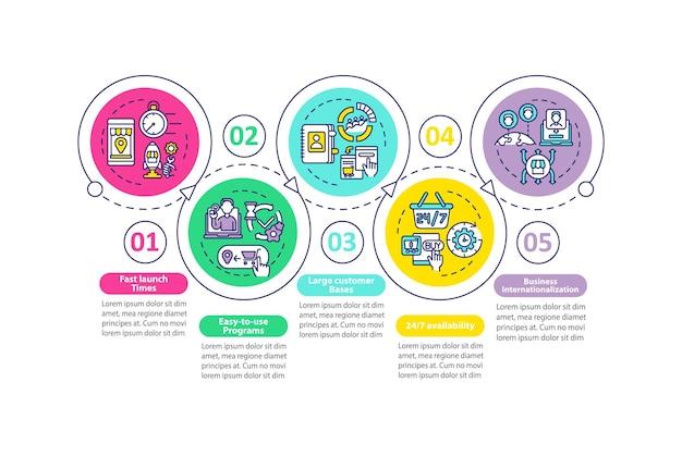Modello di infografica vettoriale dei vantaggi del mercato elettronico. elementi di design del profilo di presentazione ad avvio rapido. visualizzazione dei dati con 5 passaggi. grafico delle informazioni sulla sequenza temporale del processo. layout del flusso di lavoro con icone di linea