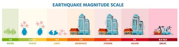 Terremoto sismico scala di magnitudo richter infografica con edifici. diagramma del livello vettoriale dell'intensità del danno da disastro dell'attività di scuotimento della terra