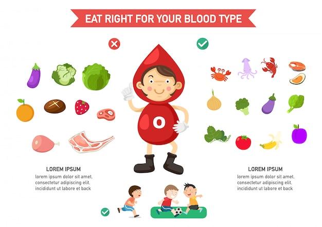 Mangia giusto per il tuo infografica del tipo di sangue