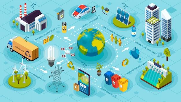 Ecosistema ecologico e inquinamento. tecnologie verdi innovative, sistemi intelligenti di ecologia verde