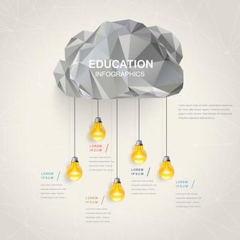 Disegno del modello di educazione infografica con elementi cloud e lampadina