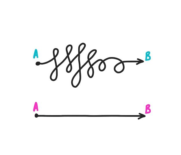 Aspettativa vs concetto di realtà percorso da a a b linee rette e aggrovigliate.