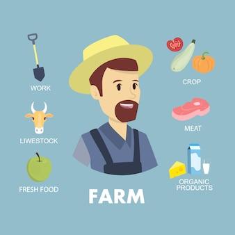 Set di icone di agricoltore. uomo con animali, attrezzature e cibo.