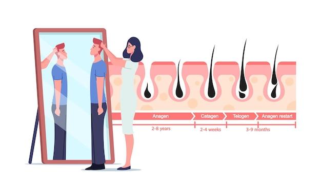 Personaggi di dottoressa e paziente maschio allo specchio e infografica di medicina che rappresentano i cicli di crescita e perdita dei capelli