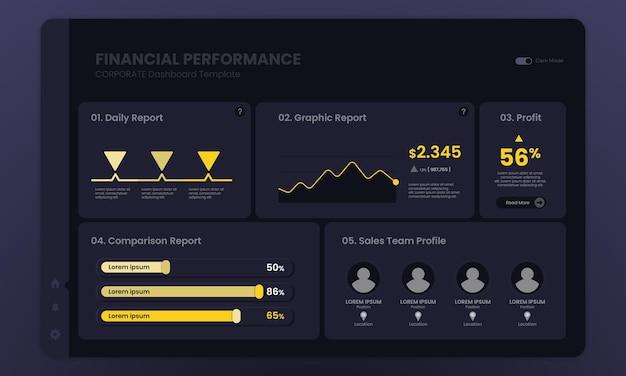 Modello di modalità oscura del dashboard finanziario