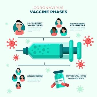 Modello di infografica fasi di vaccino piatto coronavirus