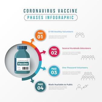 Infografica sulle fasi del vaccino contro il coronavirus piatto