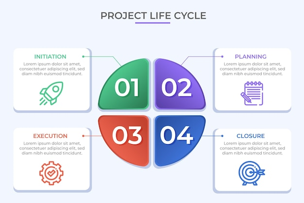 Ciclo di vita del progetto di design piatto