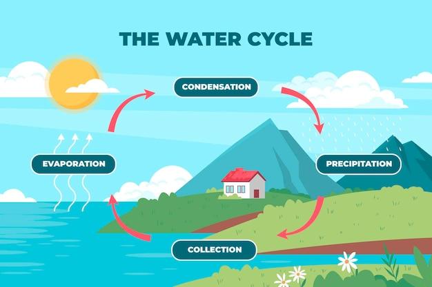 Illustrazione piatta del ciclo dell'acqua