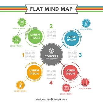 Modello di mappa mente piatta