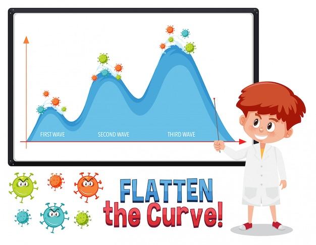 Appiattire la curva con il grafico della seconda onda