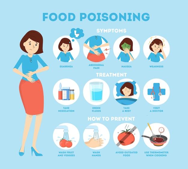 Sintomi di intossicazione alimentare infografica. nausea e dolore