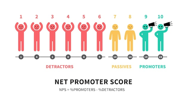 La formula per il calcolo di nps net promoter score istruzione infografica illustrazione vettoriale isolato su sfondo bianco.