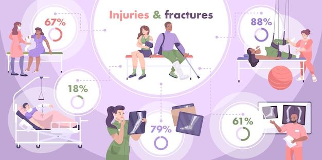 Frattura e infografica colorata con rapporto percentuale tra lesioni e fratture