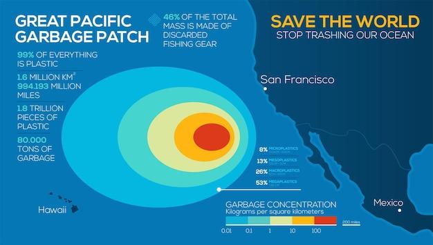 Problemi ambientali globali infografica grande area di immondizia del pacifico smetti di distruggere il nostro oceano