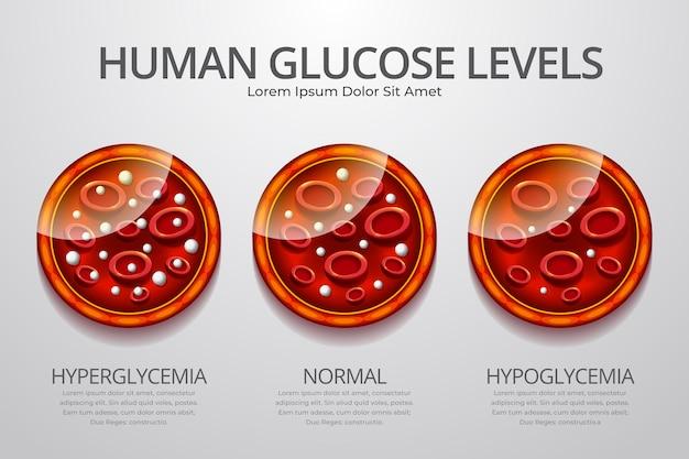 Gradiente di sangue infografica