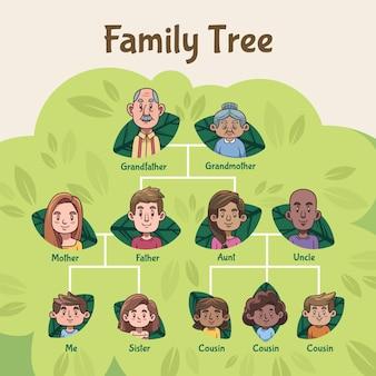 Generazione dell'albero genealogico disegnato a mano