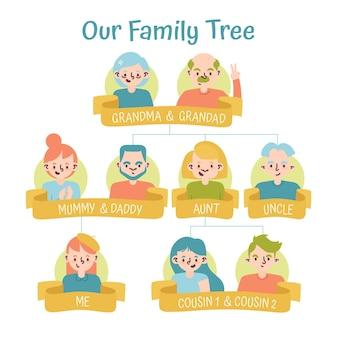 Design piatto disegnato a mano dell'albero genealogico