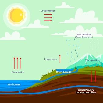 Informazioni sul ciclo dell'acqua disegnata a mano
