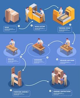 Poster isometrico infografico pittorico per la produzione di mobili artigianali dal taglio del legno all'assemblaggio dell'armadio con l'illustrazione delle descrizioni