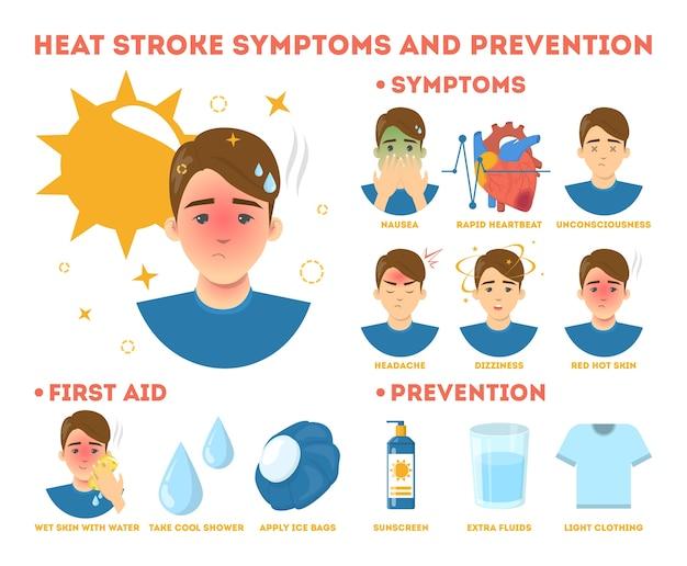 Sintomi del colpo di calore e poster informativo sulla prevenzione. rischio