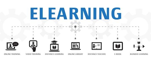 Modello orizzontale di concetto di banner di elearning con icone semplici. contiene icone come formazione online, formazione video, formazione a distanza e altro