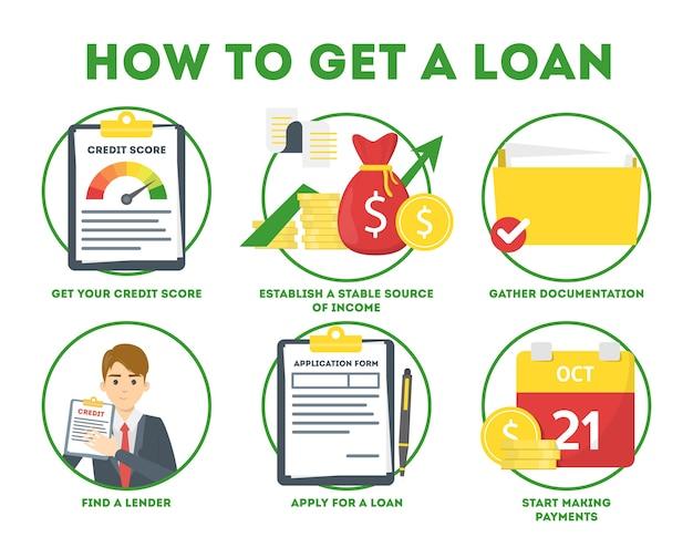 Come ottenere un prestito in istruzione bancaria. guida per le persone che vogliono ottenere credito. illustrazione in stile cartone animato