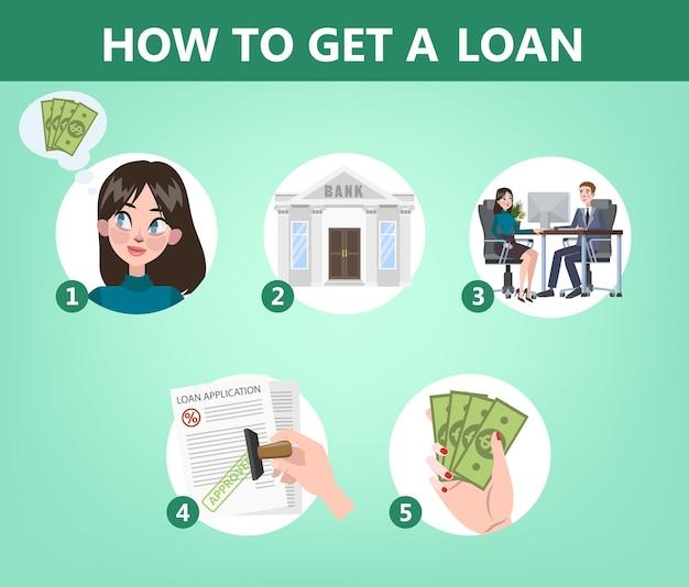 Come ottenere un prestito in istruzione bancaria. guida per le persone che vogliono ottenere credito. illustrazione vettoriale piatto isolato