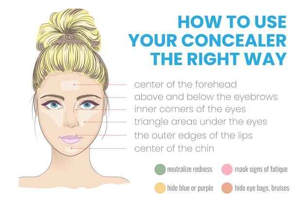 Come usare il correttore nel modo giusto infografica illustrazione vettoriale con trucchi e consigli di bellezza